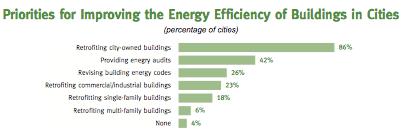 MayorsPrioritiesBuildingEnergy